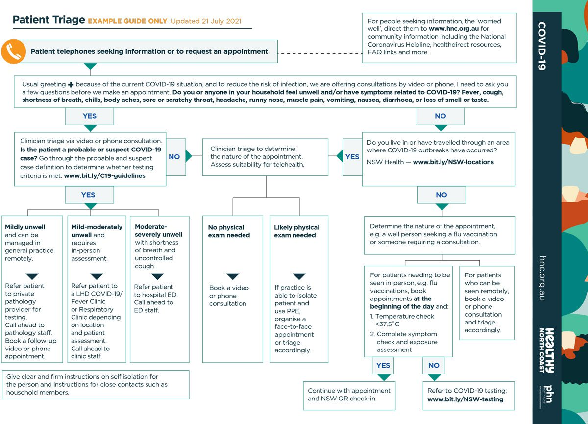 Screenshot of the COVID-19 Patient Triage Flowchart